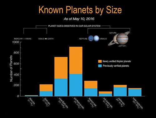 NASA Kepler Announces 1284 Exoplanets Known Exoplanets